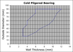 Cold Pilgered Bearing